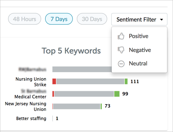 Sentiments Filter for Social Listening Dashboard