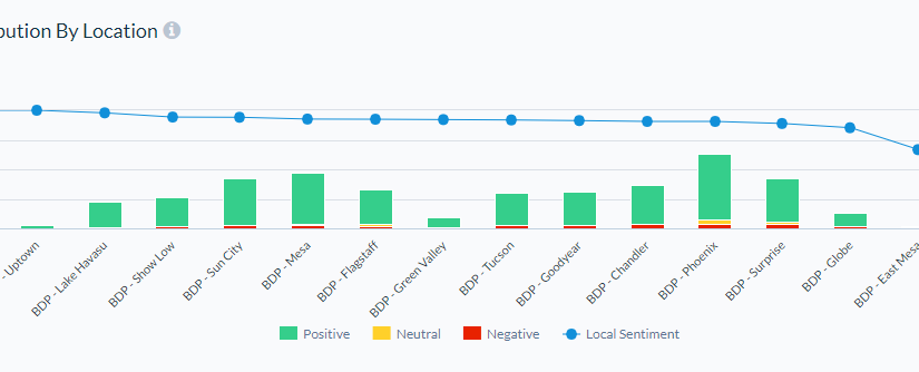 Sort by Category Sentiment