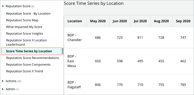 Score Time Series by Location Report