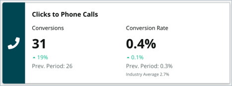 Listings Conversion Rates